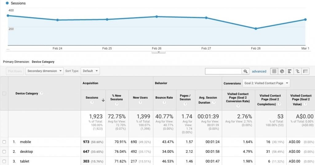 Look at analytics data to measure your desktop vs mobile users
